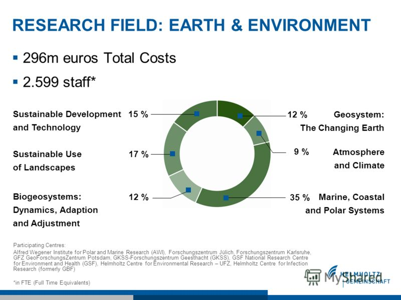 RESEARCH FIELD: EARTH & ENVIRONMENT 296m euros Total Costs 2.599 staff* Participating Centres: Alfred Wegener Institute for Polar and Marine Research (AWI), Forschungszentrum Jülich, Forschungszentrum Karlsruhe, GFZ GeoForschungsZentrum Potsdam, GKSS