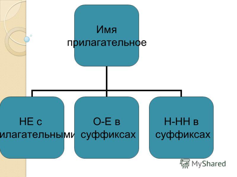 Имя прилагательное НЕ с прилагательными О-Е в суффиксах Н-НН в суффиксах