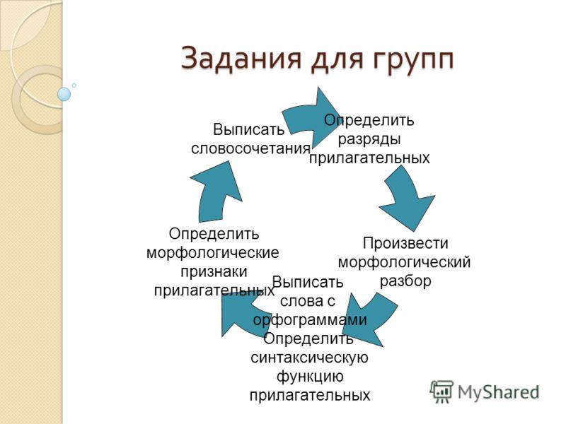 Задания для групп Определить разряды прилагательных Произвести морфологический разбор Выписать слова с орфограммами Определить синтаксическую функцию прилагательных Определить морфологические признаки прилагательных Выписать словосочетания