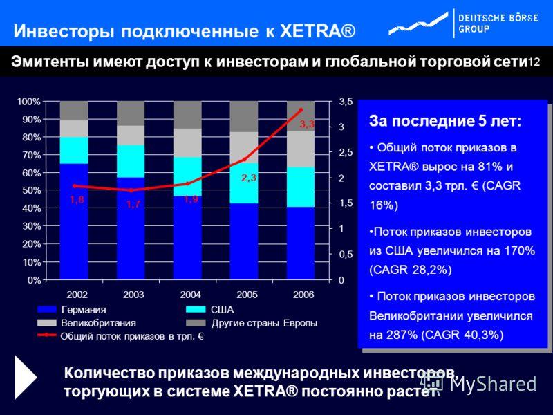12 Эмитенты имеют доступ к инвесторам и глобальной торговой сети Инвесторы подключенные к XETRA® Количество приказов международных инвесторов, торгующих в системе XETRA® постоянно растет За последние 5 лет: Общий поток приказов в XETRA® вырос на 81%