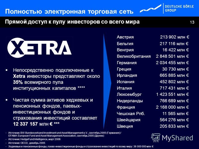 13 Прямой доступ к пулу инвесторов со всего мира Непосредственно подключенные к Xetra инвесторы представляют около 35% всемирного пула институционных капиталов **** Чистая сумма активов хеджевых и пенсионных фондов, паевых- инвестиционных фондов и ст