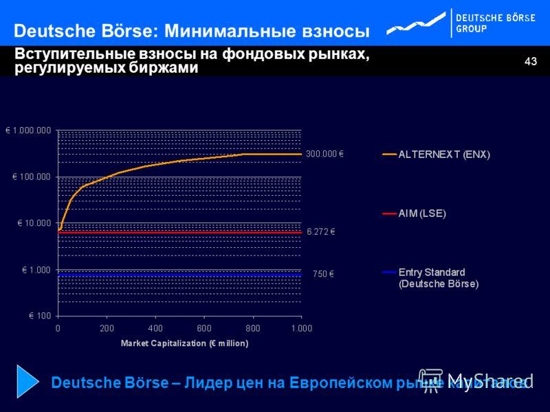 43 Вступительные взносы на фондовых рынках, регулируемых биржами Deutsche Börse: Минимальные взносы Deutsche Börse – Лидер цен на Европейском рынке капиталов