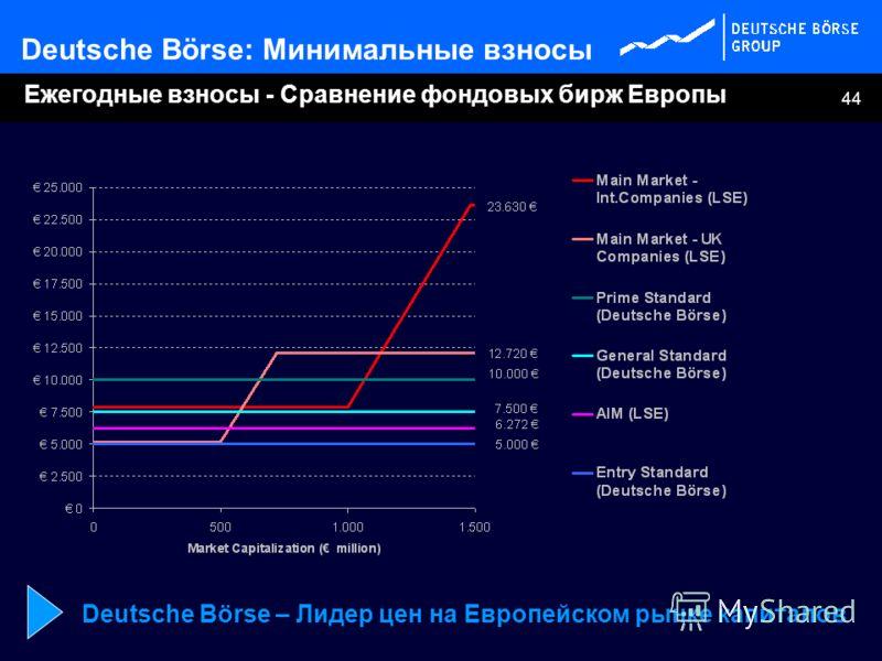 44 Ежегодные взносы - Сравнение фондовых бирж Европы Deutsche Börse: Минимальные взносы Deutsche Börse – Лидер цен на Европейском рынке капиталов