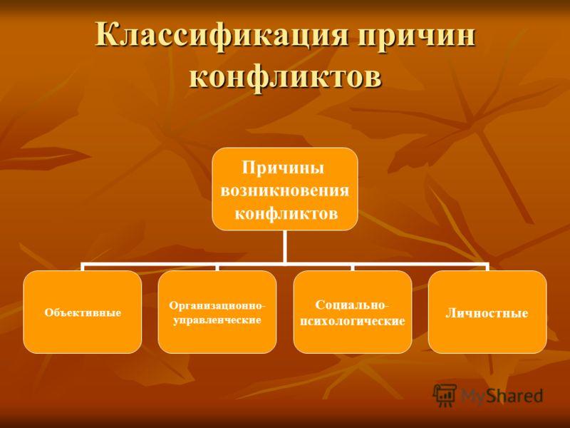 Классификация причин конфликтов Причины возникновения конфликтов Объективные Организационно- управленческие Социально- психологические Личностные