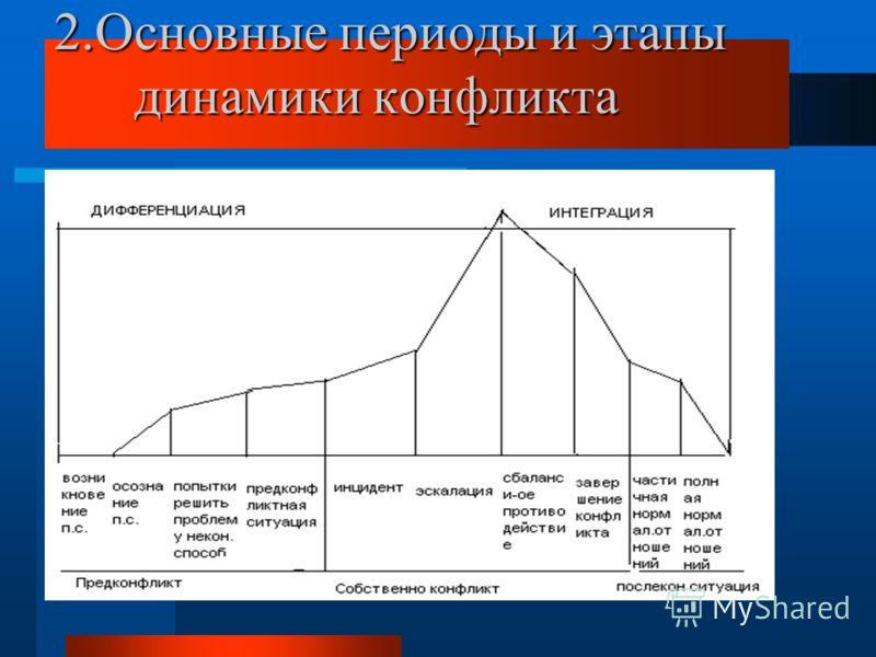 2.Основные периоды и этапы динамики конфликта