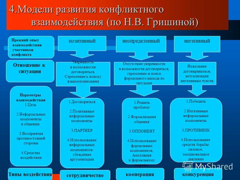 4.Модели развития конфликтного взаимодействия (по Н.В. Гришиной) Прежний опыт взаимодействия участников конфликта неопределенныйнегативныйпозитивный О