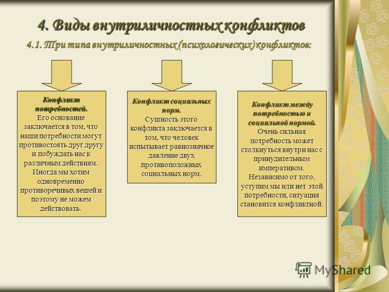 4. Виды внутриличностных конфликтов 4.1. Три типа внутриличностных (психологических) конфликтов: Конфликт потребностей. Его основание заключается в то