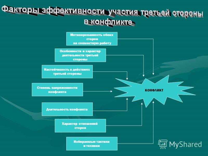 Мотивированность обеих сторон на совместную работу Особенности и характер деятельности третьей стороны Настойчивость в действиях третьей стороны Степе