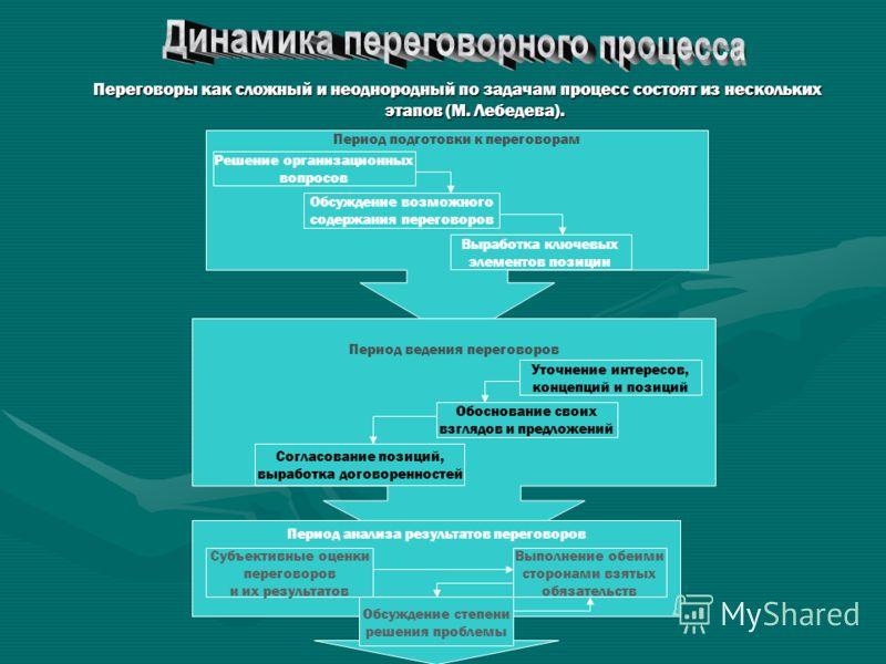 Переговоры как сложный и неоднородный по задачам процесс состоят из нескольких этапов (М. Лебедева). Период подготовки к переговорам Период ведения переговоров Период анализа результатов переговоров Решение организационных вопросов Обсуждение возможн