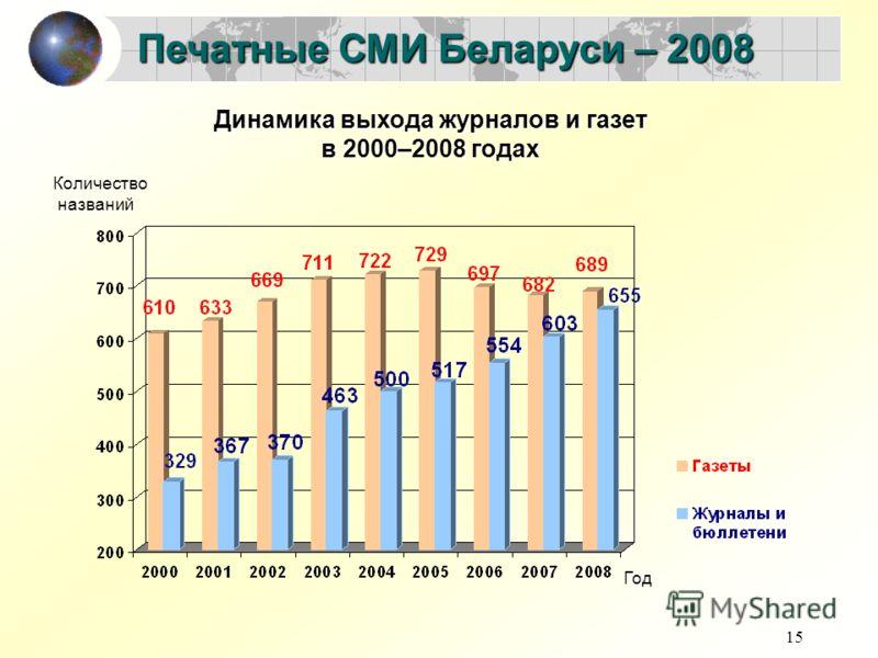 15 Печатные СМИ Беларуси – 2008 Динамика выхода журналов и газет в 2000–2008 годах Год Количество названий