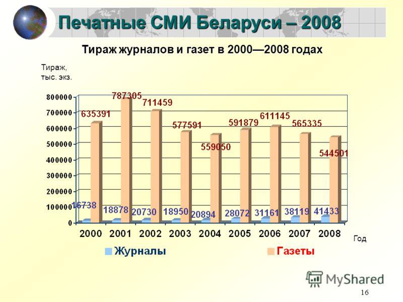 16 Печатные СМИ Беларуси – 2008 Год Тираж, тыс. экз. Тираж журналов и газет в 20002008 годах
