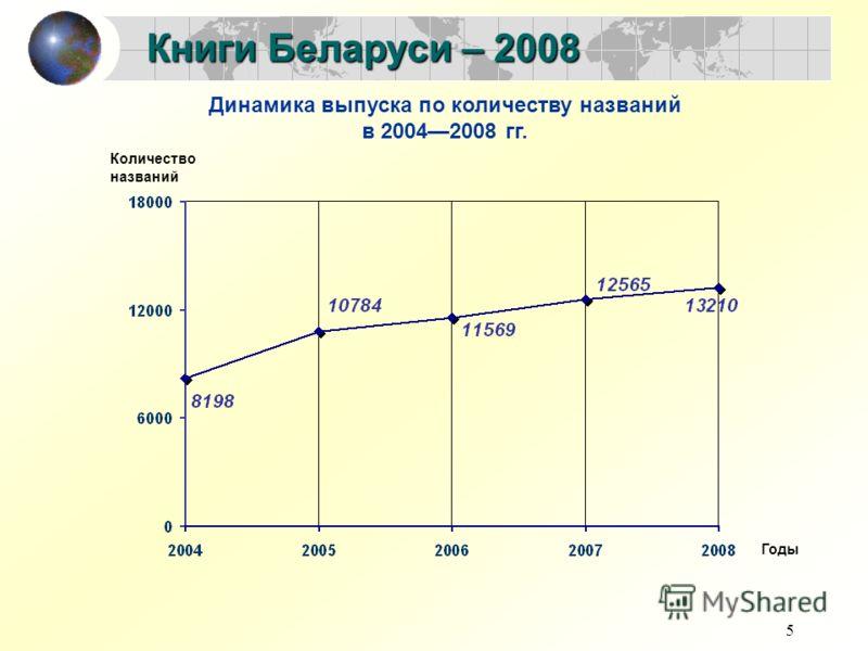 5 Книги Беларуси – 2008 Динамика выпуска по количеству названий в 20042008 гг. Количество названий Годы