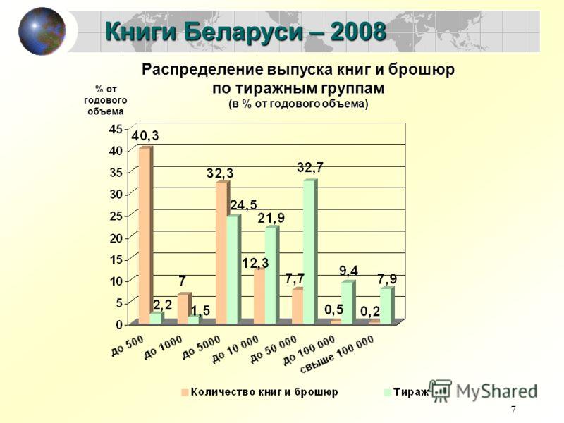 7 Книги Беларуси – 2008 Распределение выпуска книг и брошюр по тиражным группам (в % от годового объема) % от годового объема