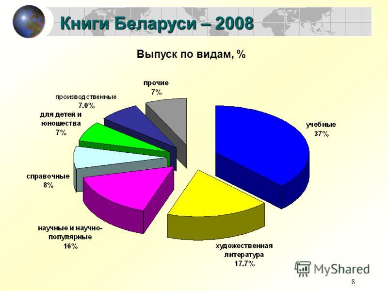 8 Книги Беларуси – 2008 Выпуск по видам, %