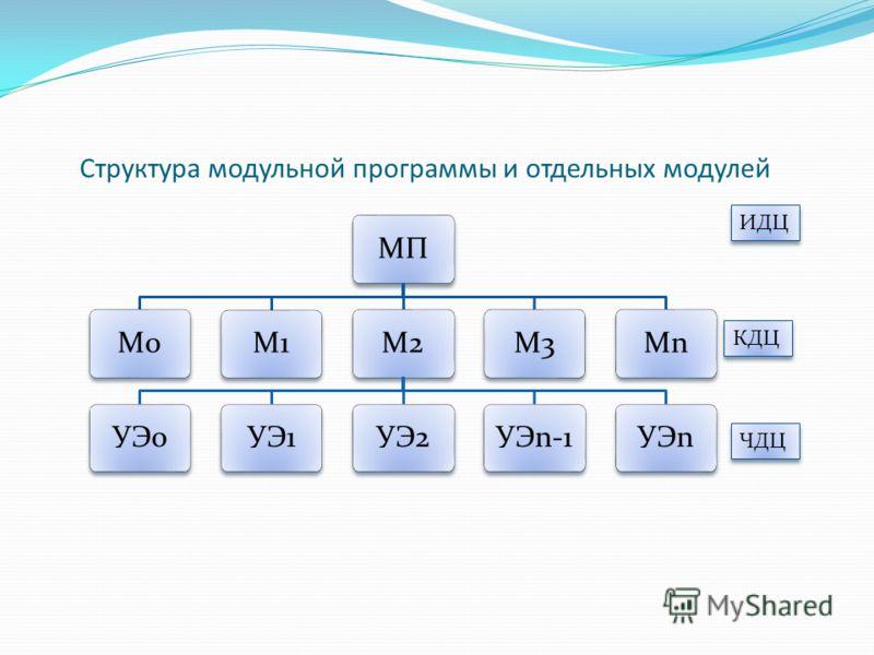 Структура модульной программы и отдельных модулей МПМ0М1М2УЭ0УЭ1УЭ2УЭn-1УЭnМ3МnМn КДЦ ИДЦ ЧДЦ