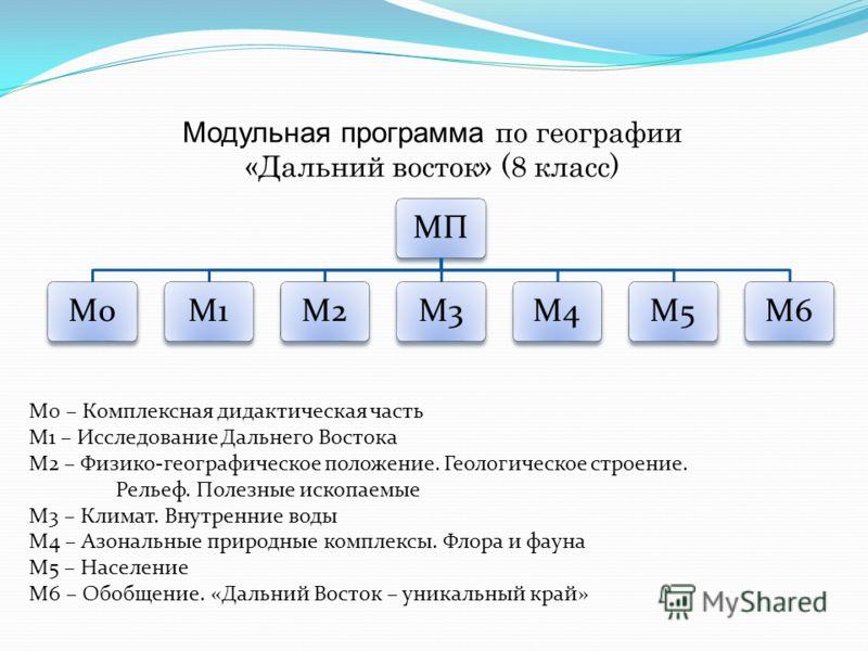 Модульная программа по географии «Дальний восток» (8 класс) МПМ0М1М2М3М4М5М6 М0 – Комплексная дидактическая часть М1 – Исследование Дальнего Востока М2 – Физико-географическое положение. Геологическое строение. Рельеф. Полезные ископаемые М3 – Климат