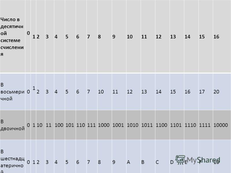 Число в десятичн ой системе счислени я 0 12345678910111213141516 В восьмери чной 0 1 234567101112131415161720 В двоичной 0 110111001011101111000100110101011110011011110111110000 В шестнадц атерично й 0 123456789ABCDEF10
