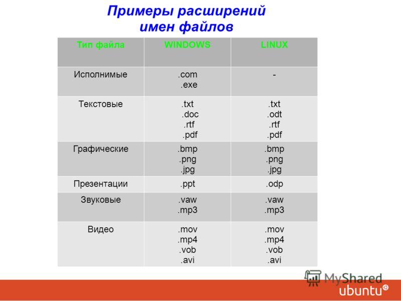 Примеры расширений имен файлов Тип файлаWINDOWSLINUX Исполнимые.com.exe - Текстовые.txt.doc.rtf.pdf.txt.odt.rtf.pdf Графические.bmp.png.jpg.bmp.png.jpg Презентации.ppt.odp Звуковые.vaw.mp3.vaw.mp3 Видео.mov.mp4.vob.avi.mov.mp4.vob.avi