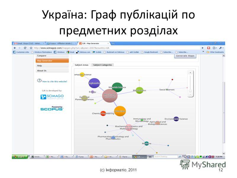 (с) Інформатіо, 201112 Україна: Граф публікацій по предметних розділах
