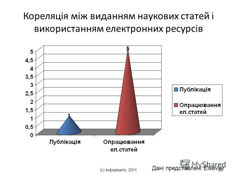 (с) Інформатіо, 201125 Кореляція між виданням наукових статей і використанням електронних ресурсів Дані представлені Elsevier
