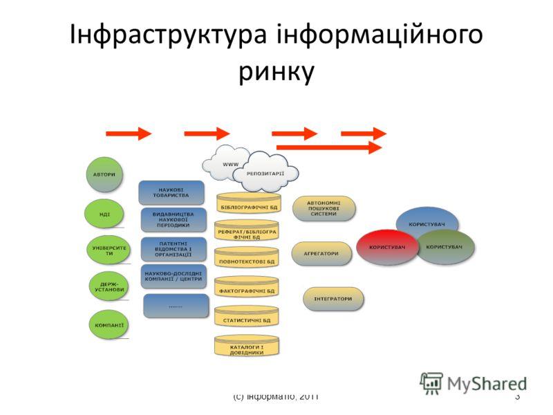 (с) Інформатіо, 20113 Інфраструктура інформаційного ринку
