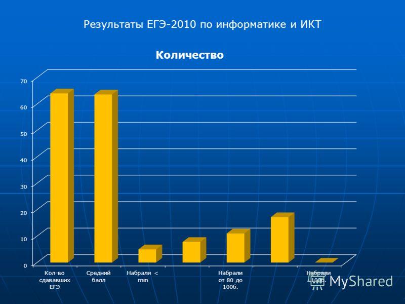 Результаты ЕГЭ-2010 по информатике и ИКТ