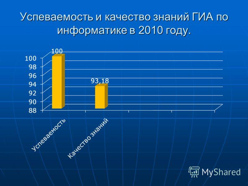 Успеваемость и качество знаний ГИА по информатике в 2010 году.