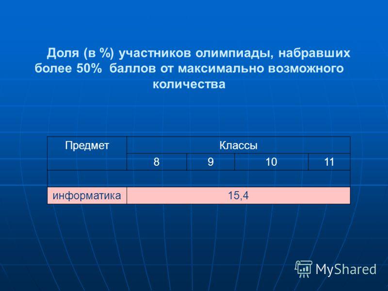 Доля (в %) участников олимпиады, набравших более 50% баллов от максимально возможного количества ПредметКлассы 891011 информатика15,4