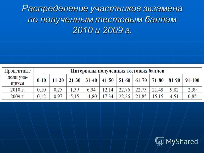 Распределение участников экзамена по полученным тестовым баллам 2010 и 2009 г.