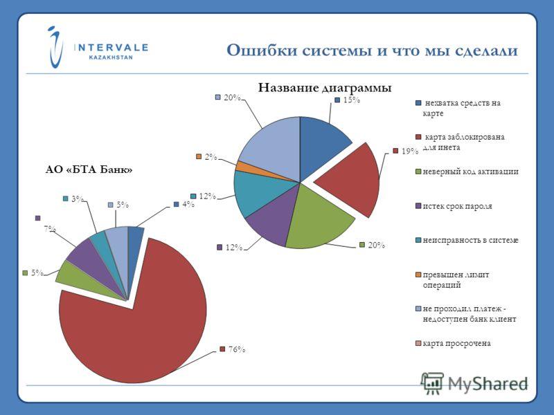 19,7 млн. 2011 >5,3 млрд. 2011 Ошибки системы и что мы сделали