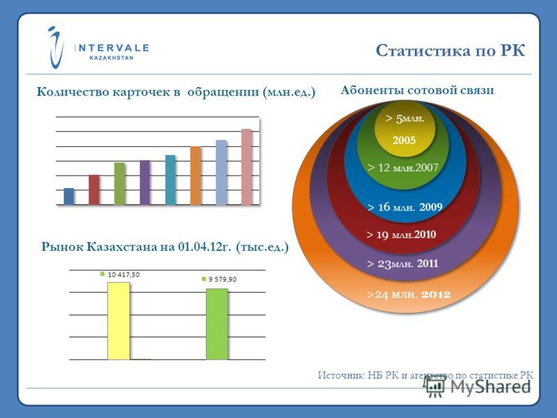 Статистика по РК 19,7 млн. 2011 >24 млн. 2012 Абоненты сотовой связи 19,7 млн. 2011 > 19 млн.2010 > 16 млн. 2009 > 12 млн.2007 > 5 млн. 2005 > 5 млн. 2005 > 23 млн. 2011 Источник: НБ РК и агентство по статистике РК