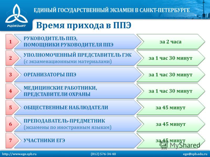 http://www.ege.spb.ru (812) 576-34-40 ege@spb.edu.ru Время прихода в ППЭ ОРГАНИЗАТОРЫ ППЭ за 1 час 30 минут МЕДИЦИНСКИЕ РАБОТНИКИ, ПРЕДСТАВИТЕЛИ ОХРАНЫ за 1 час 30 минут ОБЩЕСТВЕННЫЕ НАБЛЮДАТЕЛИ за 45 минут УЧАСТНИКИ ЕГЭ за 45 минут 1 1 РУКОВОДИТЕЛЬ