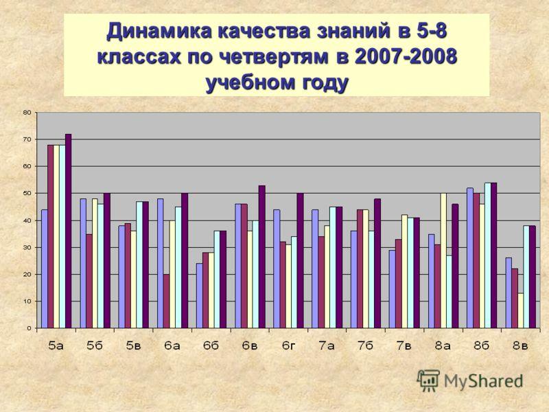 Динамика качества знаний в 5-8 классах по четвертям в 2007-2008 учебном году