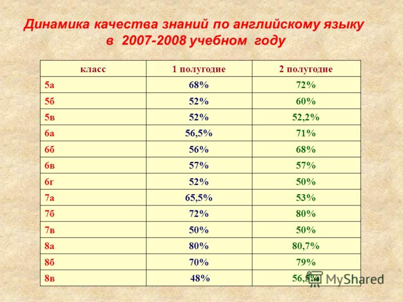 Динамика качества знаний по английскому языку в 2007-2008 учебном году класс1 полугодие2 полугодие 5а68%72% 5б52%60% 5в52%52,2% 6а56,5%71% 6б56%68% 6в57% 6г52%50% 7а65,5%53% 7б72%80% 7в50% 8а80%80,7% 8б70%79% 8в 48%56,5%