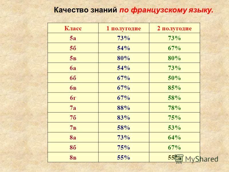 Качество знаний по французскому языку. Класс1 полугодие2 полугодие 5а73% 5б54%67% 5в80% 6а54%73% 6б67%50% 6в67%85% 6г67%58% 7а88%78% 7б83%75% 7в58%53% 8а73%64% 8б75%67% 8в55%