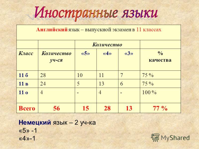 Английский язык – выпускной экзамен в 11 классах Количество КлассКоличество уч-ся «5»«4»«3»% качества 11 б281011775 % 11 в24513675 % 11 о4-4-100 % Всего5615281377 % Немецкий язык – 2 уч-ка «5» -1 «4»-1