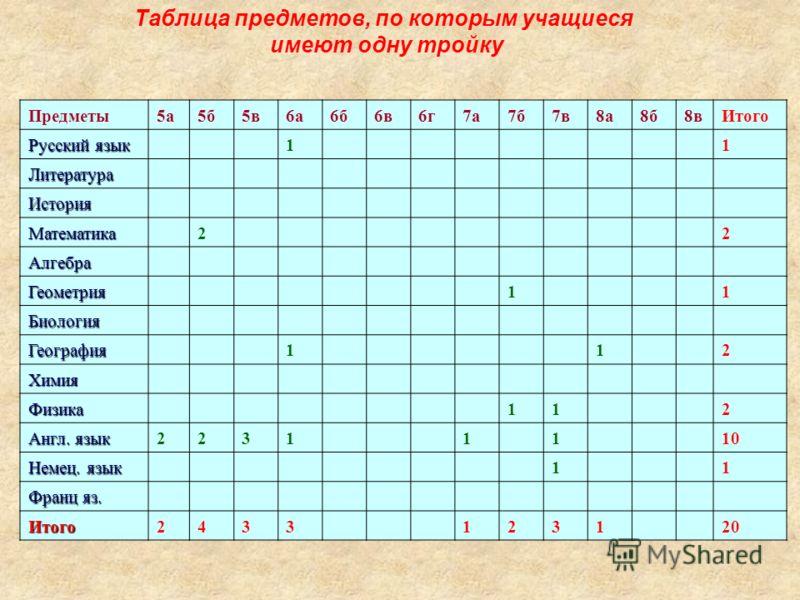 Таблица предметов, по которым учащиеся имеют одну тройку Предметы5а5б5в6а6б6в6г7а7б7в8а8б8вИтого Русский язык 11 Литература История Математика22 Алгебра Геометрия11 Биология География112 Химия Физика112 Англ. язык 22311110 Немец. язык 11 Франц яз. Ит
