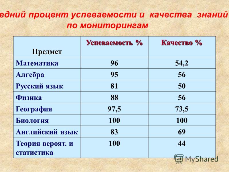 Средний процент успеваемости и качества знаний по мониторингам Предмет Успеваемость % Качество % Математика9654,2 Алгебра9556 Русский язык8150 Физика8856 География97,573,5 Биология100 Английский язык8369 Теория вероят. и статистика 10044