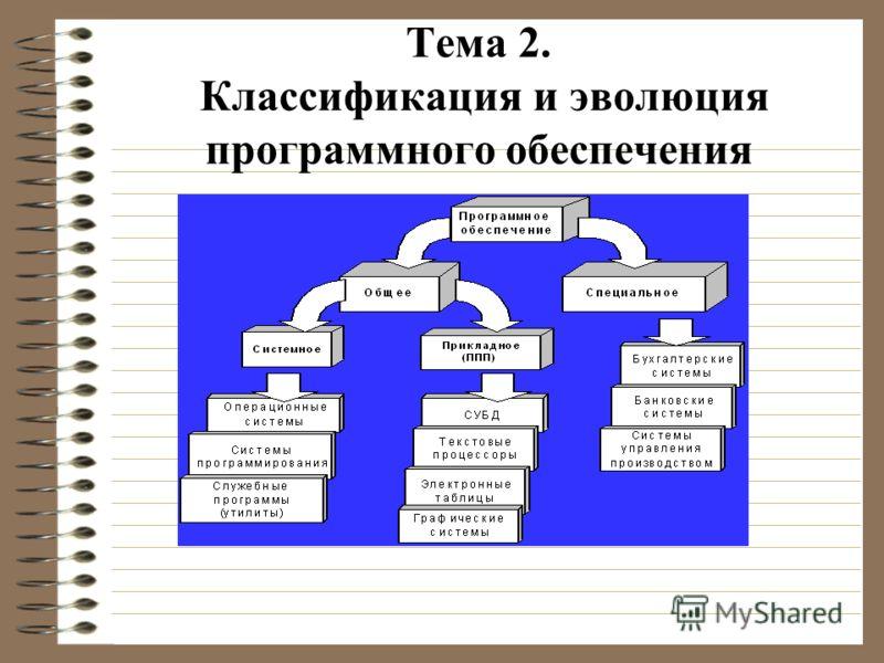 Тема 2. Классификация и эволюция программного обеспечения