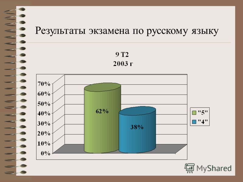 Результаты экзамена по русскому языку