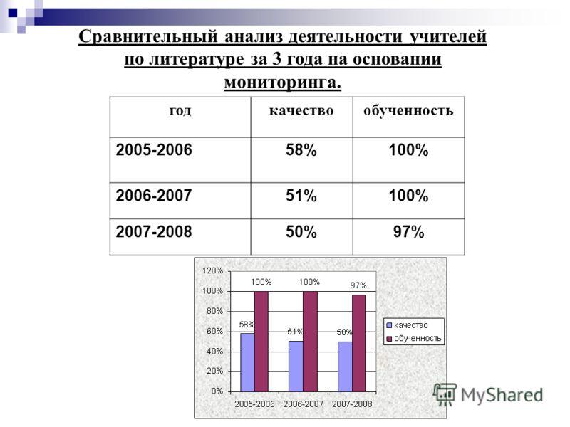 Сравнительный анализ деятельности учителей по литературе за 3 года на основании мониторинга. годкачествообученность 2005-200658%100% 2006-200751%100% 2007-200850%97%