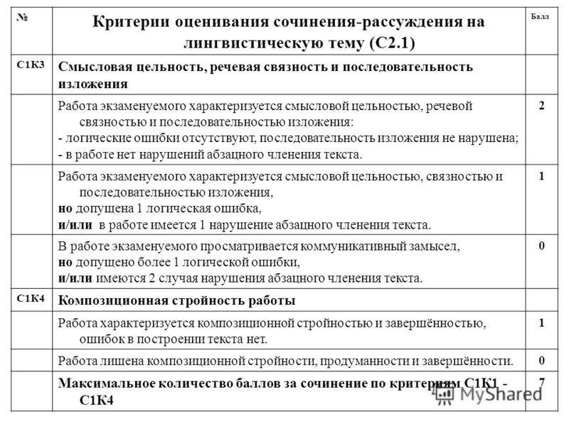 Критерии оценивания сочинения-рассуждения на лингвистическую тему (С2.1) Балл С1К3 Смысловая цельность, речевая связность и последовательность изложения Работа экзаменуемого характеризуется смысловой цельностью, речевой связностью и последовательност