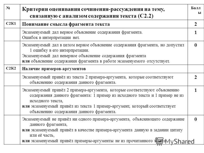 Критерии оценивания сочинения-рассуждения на тему, связанную с анализом содержания текста (С2.2) Балл ы С2К1 Понимание смысла фрагмента текста2 Экзаменуемый дал верное объяснение содержания фрагмента. Ошибок в интерпретации нет. 1 Экзаменуемый дал в