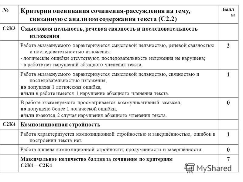 Критерии оценивания сочинения-рассуждения на тему, связанную с анализом содержания текста (С2.2) Балл ы С2К3 Смысловая цельность, речевая связность и последовательность изложения Работа экзаменуемого характеризуется смысловой цельностью, речевой связ
