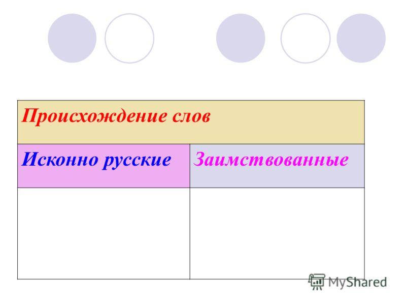 Происхождение слов Исконно русскиеЗаимствованные