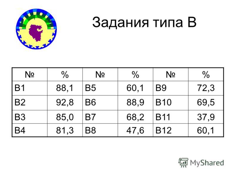 Задания типа В % % % В188,1В560,1В972,3 В292,8В688,9В1069,5 В385,0В768,2В1137,9 В481,3В847,6В1260,1