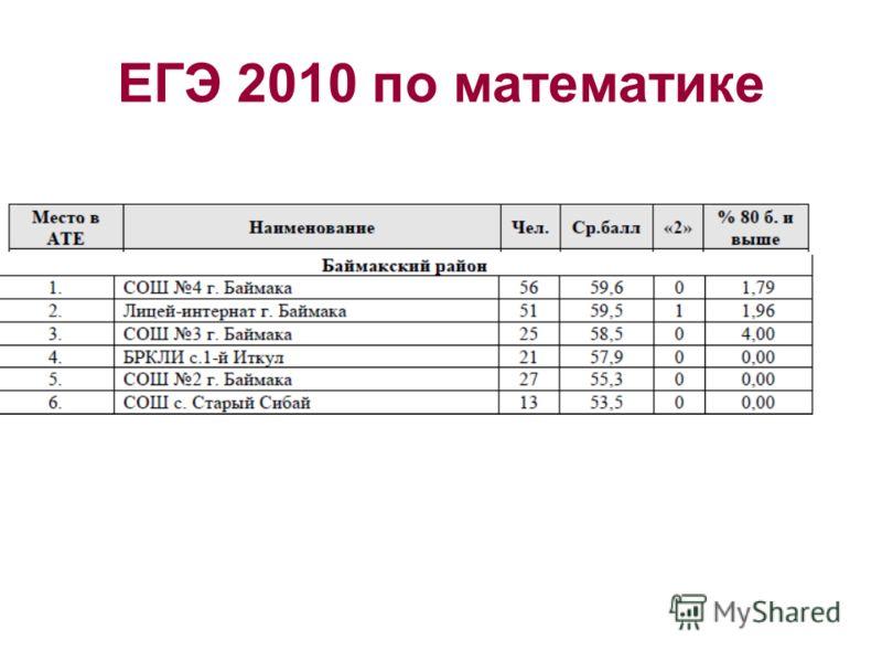 ЕГЭ 2010 по математике