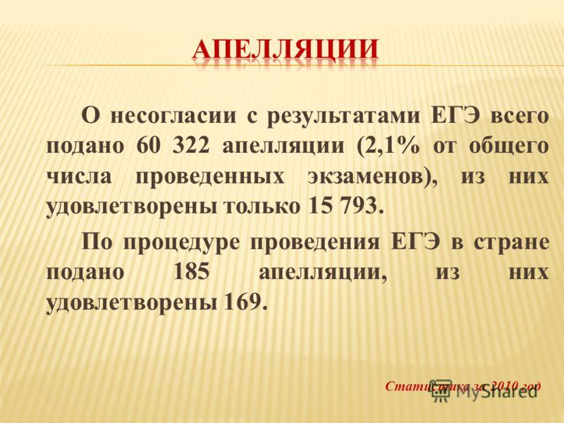 О несогласии с результатами ЕГЭ всего подано 60 322 апелляции (2,1% от общего числа проведенных экзаменов), из них удовлетворены только 15 793. По процедуре проведения ЕГЭ в стране подано 185 апелляции, из них удовлетворены 169. Статистика за 2010 го