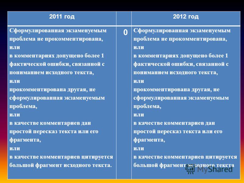 2011 год2012 год Сформулированная экзаменуемым проблема не прокомментирована, или в комментариях допущено более 1 фактической ошибки, связанной с пониманием исходного текста, или прокомментирована другая, не сформулированная экзаменуемым проблема, ил