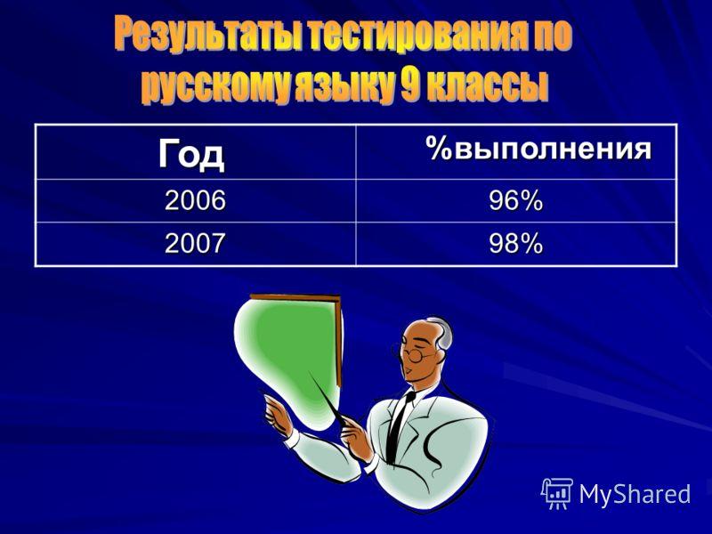 Год Год %выполнения %выполнения200696% 200798%